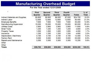 Manufacturing Budget Template Excel Templates