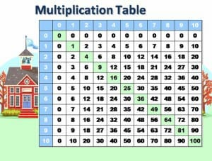 Math Multiplication Tables Template